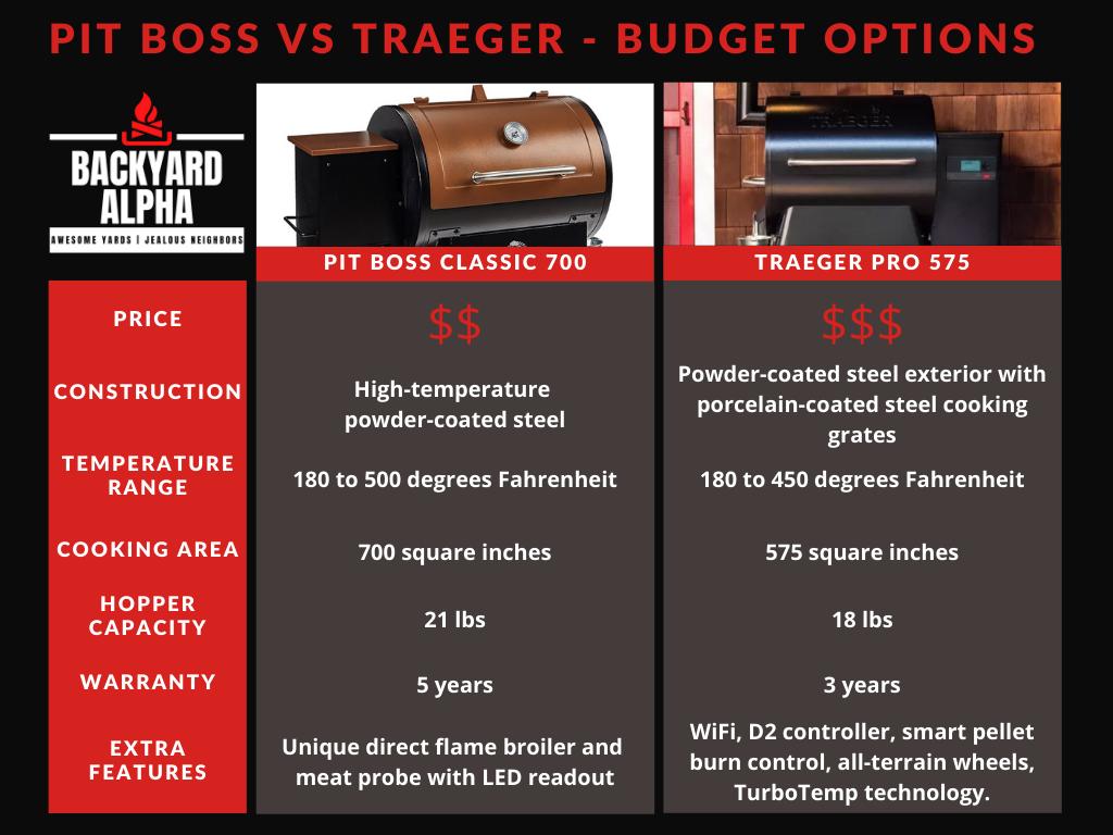 Pit Boss Classic vs Traeger Pro 575