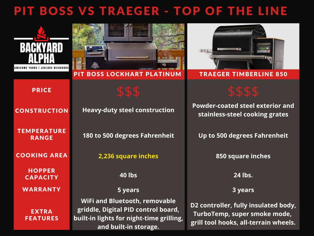 Pit Boss Lockhart Platinum vs Traeger Timberline 850 Comparison Table