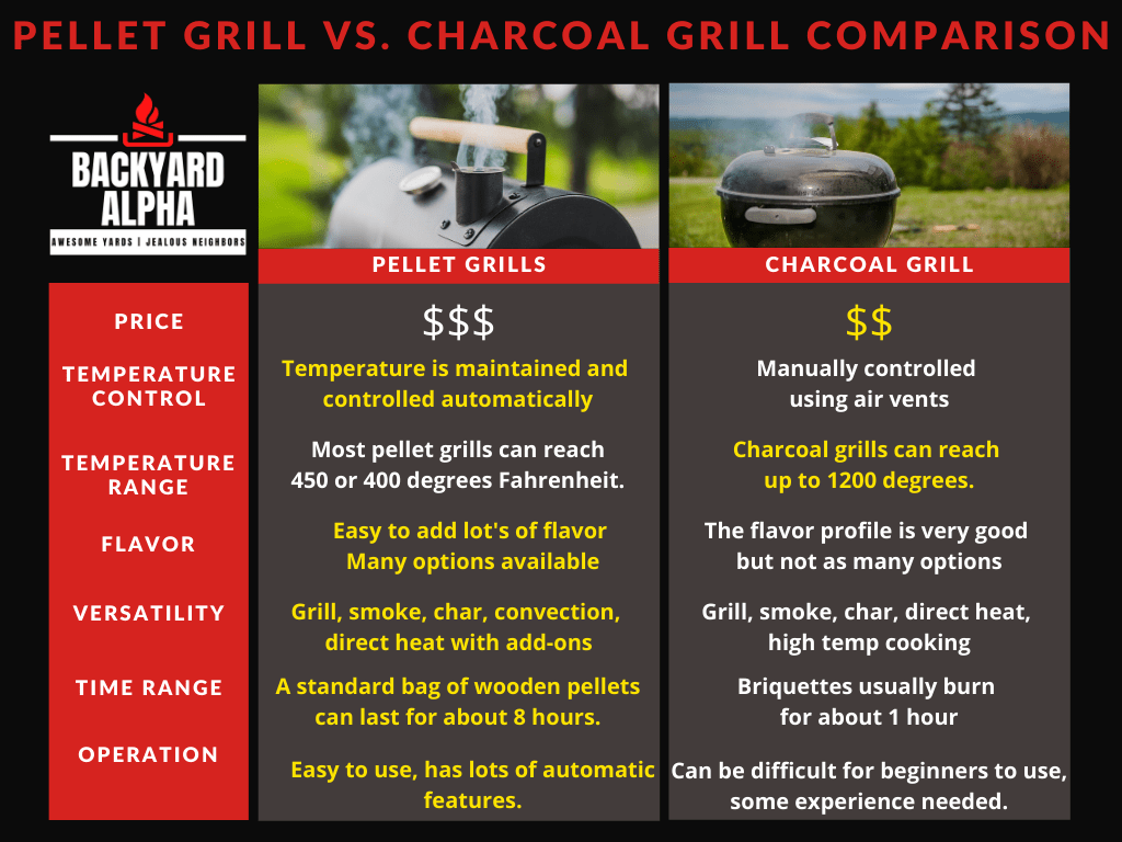 Pellet Grill vs. Charcoal Grill - Comparison Table & Key Features