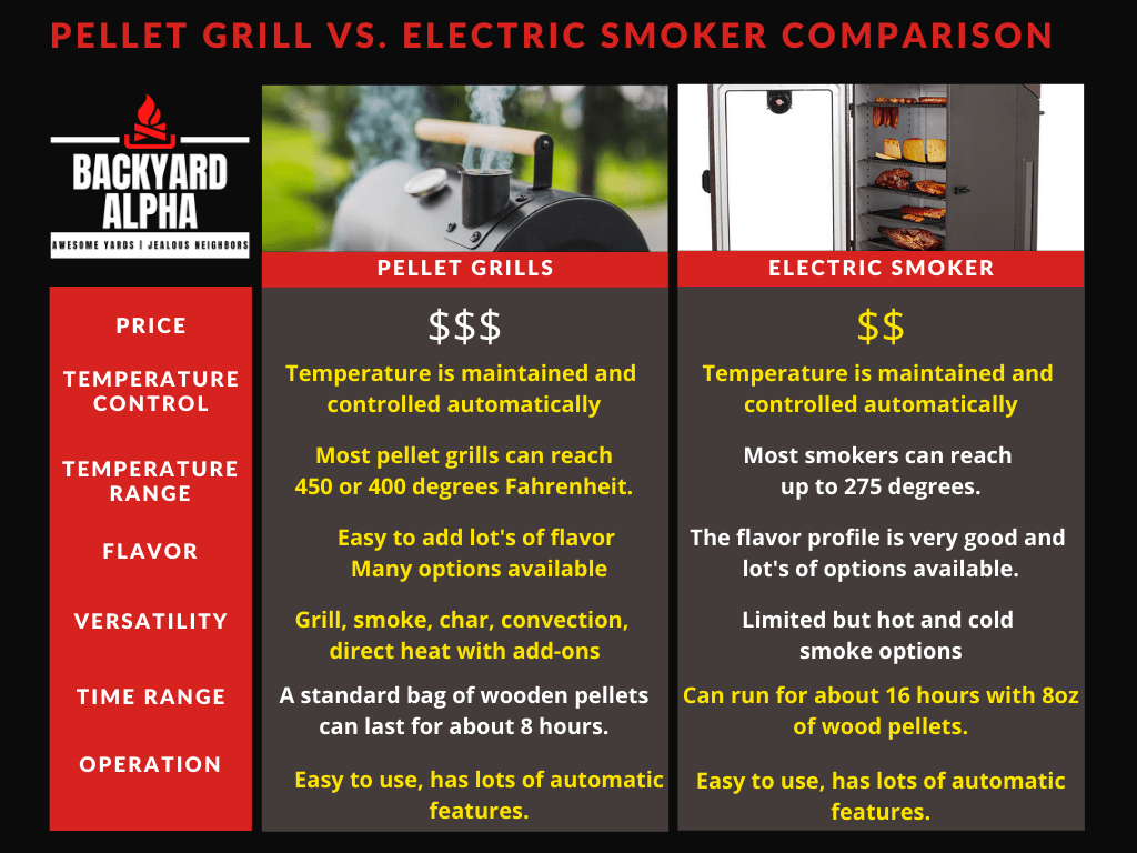 Pellet Grills vs. Electric Smokers - Comparison Table & Key Features
